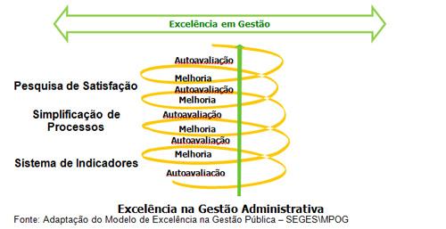 Programa De Excelência Em Gestão Administrativa